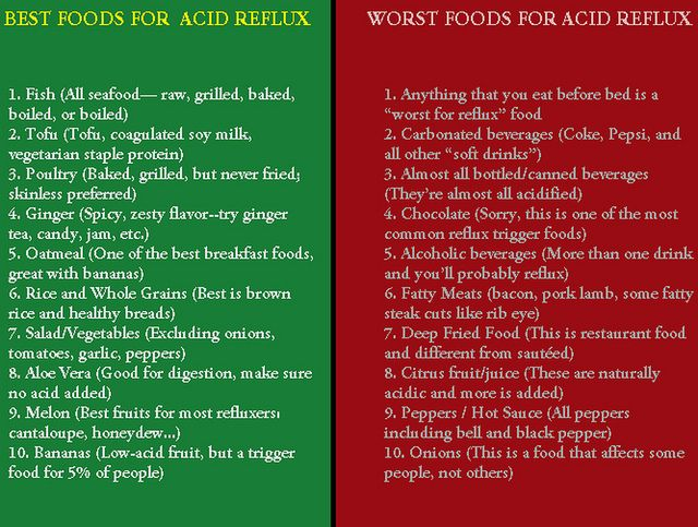Foods Good For Reflux In Adults