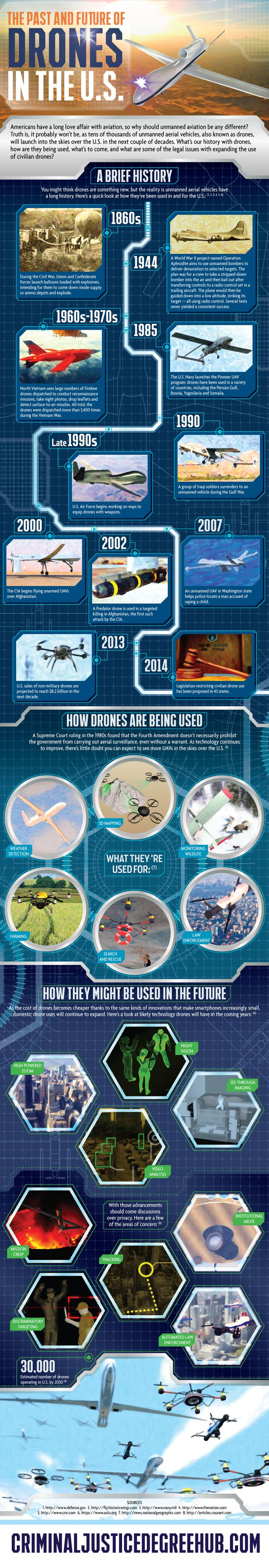 Infographic: The Past and Future of Drones in the U.S