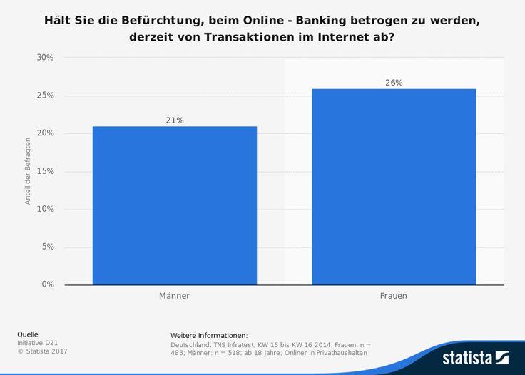 Warum haben die Deutschen Angst vor Online Banking?