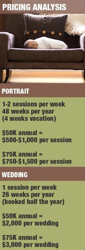 Best 25 photography pricing ideas on pinterest for How much should i pay for a wedding photographer