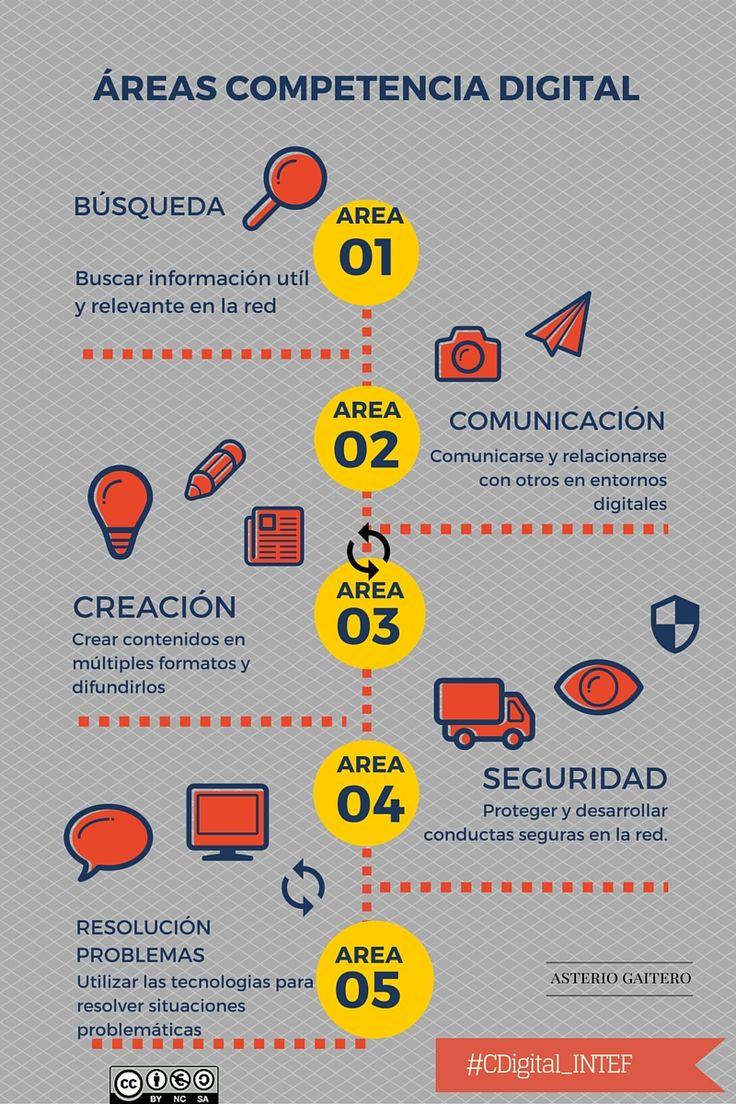 LA COMPETENCIA DIGITAL: AREAS Y DIMENSIONES DE LA COMPETENCIA DIGITAL. Por @AsterioGaitero  #CDigital_INTEF