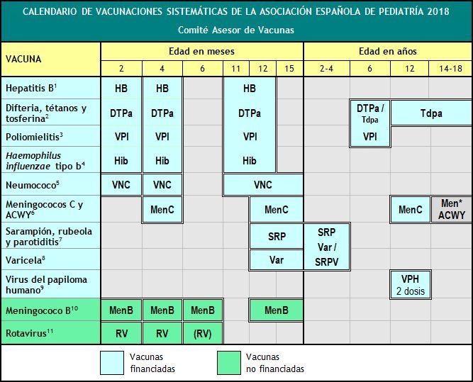 7. Calendarios de vacunación en España   Comité Asesor de Vacunas de la AEP