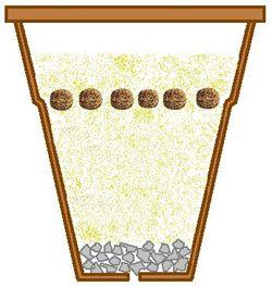 le drainage une aide pour un meilleur arrosage mettez une couche de drainage au fond des pots. Black Bedroom Furniture Sets. Home Design Ideas