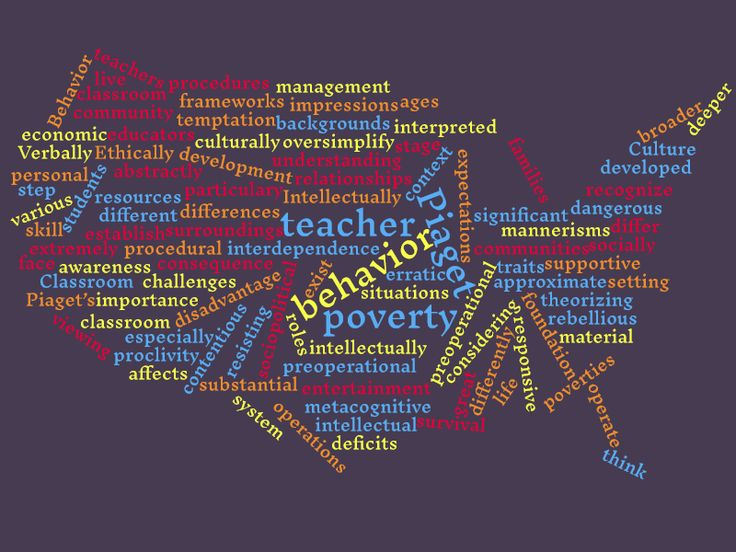 Word Cloud I created for Classroom Behavior Managment