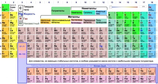 Интерактивная таблица Менделеева  http://ptable.com/