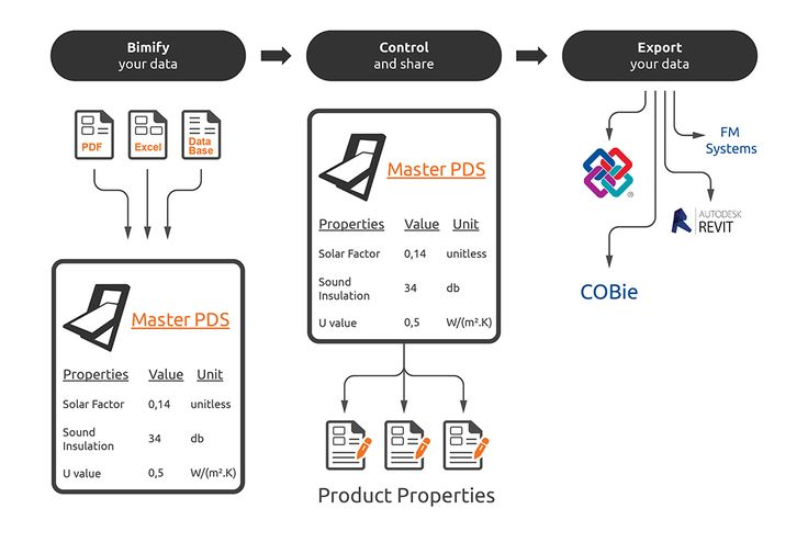 Being a BIM-enabled platform, goBIM is unique solution that makes your data effortlessly exchangeable across software tools and allows you to easily attribute the data to the BIM models. With goBIM your data is accurate structured and easy to share according to various particular uses and importantly – you can export your data to common data formats such as COBie and IFC. With goBIM your data is transferable to widely-used 3D design software tools such as REVIT, ArchiCAD  and FM systems.