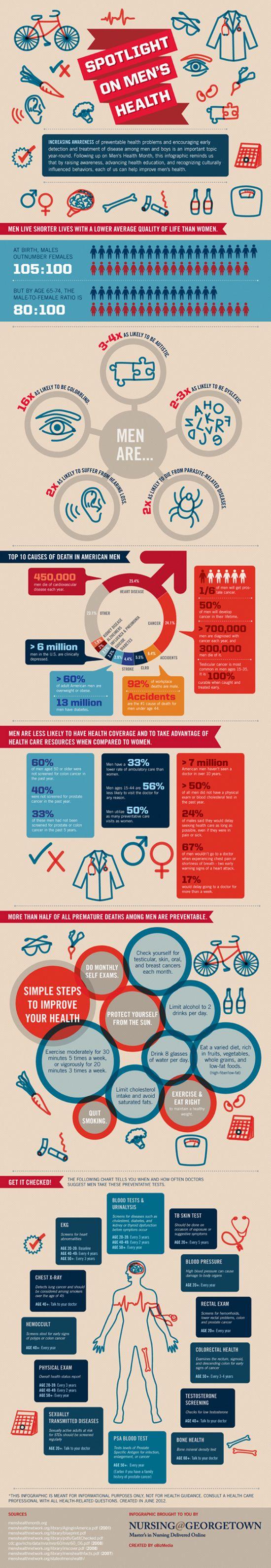 Men's Health Infographic