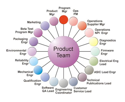 Apple inc management structure design team organization for Product development inc