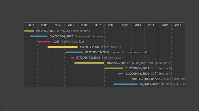 Javascript Timeline Libraries