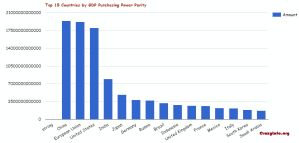 List of Countries by GDP Purchasing Power Parity