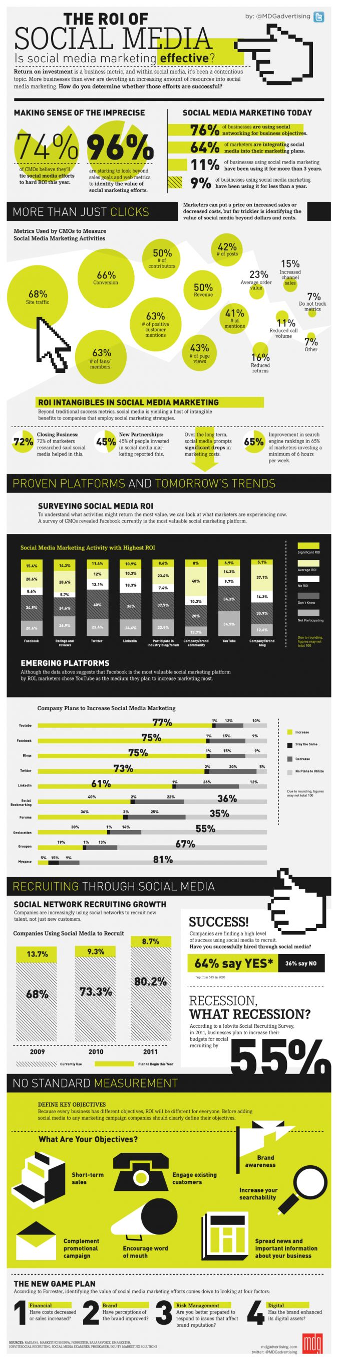 So you thought social media is taking huge time to prove its worth? Here you go! ROI on Social Media