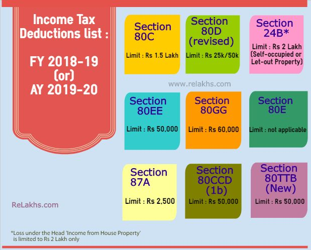 Income Tax Deductions List Fy 2018 19 Income Tax Exemptions Tax Benefits Fy 2018 19 Ay 2019 20 Section 80c Limit In 2020 Tax Deductions Tax Deductions List Income Tax