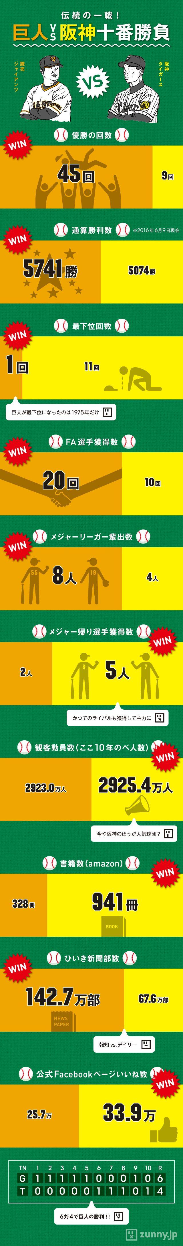 読売巨人軍と阪神タイガースは、プロ野球の歴史において特別なライバル関係にある。古くは長嶋茂雄と村山 …