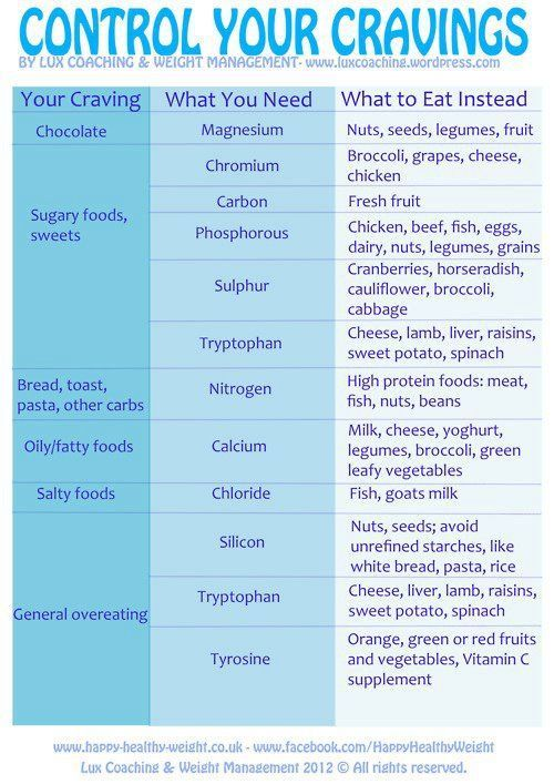 Health (healthy eating,alternatives) control your cravings, and what they are telling you you need.