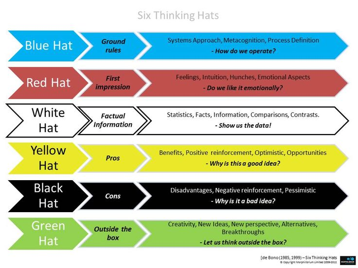 six cognitive skills of critical thinking The goal here is to help you sharpen your critical thinking skills and cultivate your critical thinking spirit refer to their lists as including cognitive skills and affective as to.