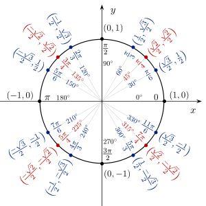 El circulo unitario trigonometrico