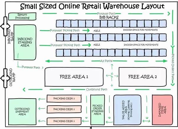 Warehouse Floor Plan Template Inspirational How To Design A Warehouse Quora In 2020 Warehouse Floor Plan Simple Business Plan Template Free Floor Plans