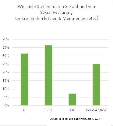 #SMR14-Studie: Erfolg im #SocialMedia #Recruiting jenseits des Hypes