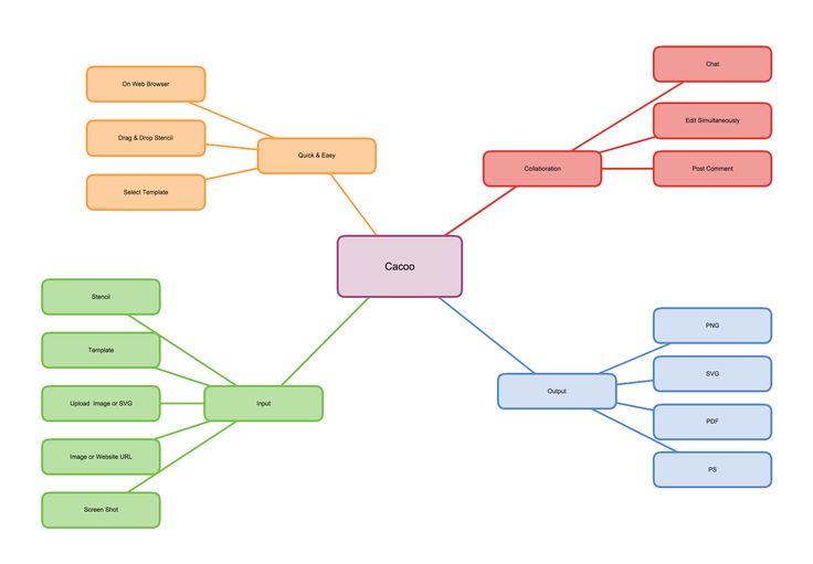 Explora diagramas de flujo, diagramas UML, maquetas web, diagramas de red y otros modelos que se pueden crear y compratir con seguridad usando la applicación de diagramas Cacoo