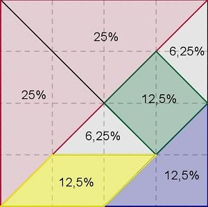 Tangram em que as porcentagens em relação ao todo correspondentes a cada peça estão indicadas.