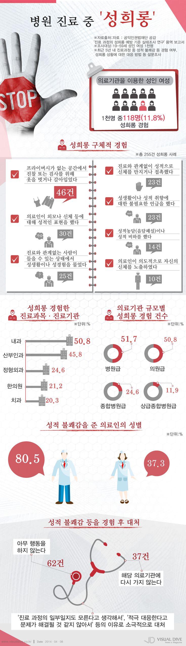 """여성환자 10명 중 1명 """"진료 중 성희롱 당해 불쾌해"""" [인포그래픽] #woman   #Infographic ⓒ 비주얼다이브 무단 복사·전재·재배포"""