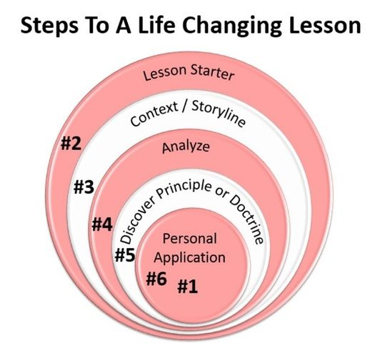 How to Teach a Life-Changing Lesson in 6 Simple Steps