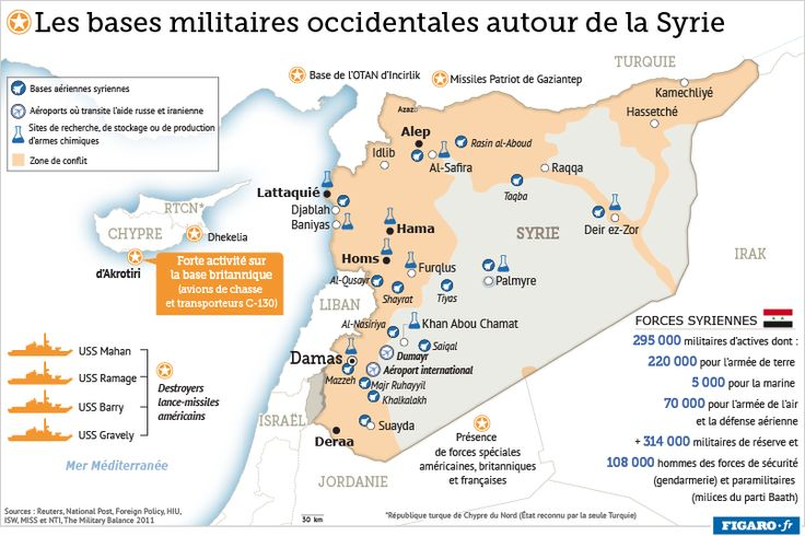Les bases militaires syriennes (Swan)  Source: http://www.lefigaro.fr/flash-actu/2013/08/27/97001-20130827FILWWW00209-une-base-chypriote-pour-frapper-la-syrie.php