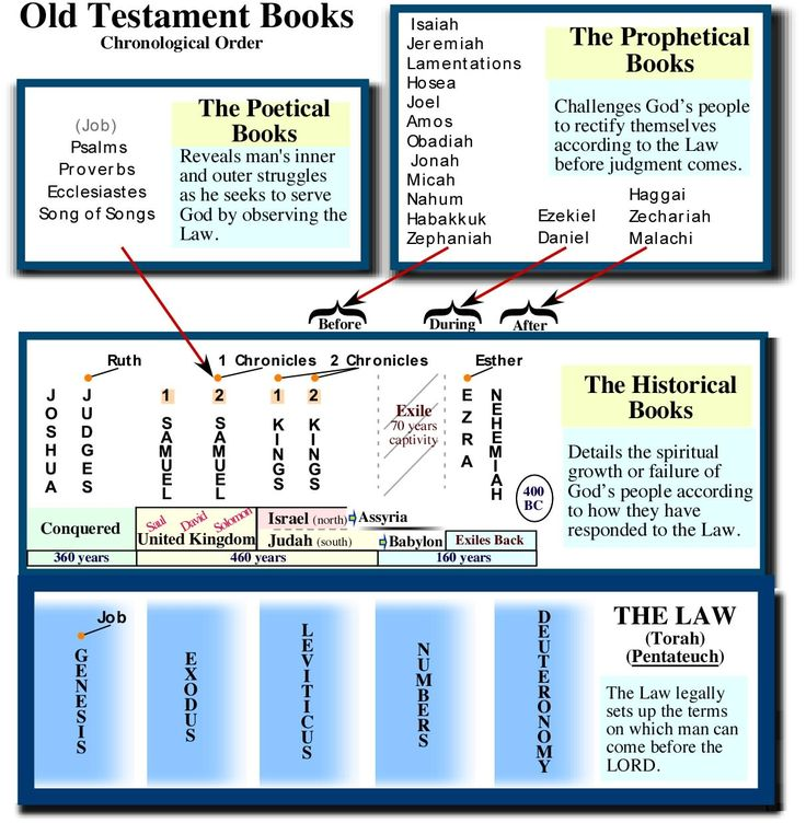 an analysis of the religious book of samuel in old testament Summary and analysis 1 life of samuel (1 samuel 1 through 15) 2 reign and death of saul  in the hebrew canon and enumeration of the sacred books of the old testament, the two books of samuel were reckoned as one, and formed the third division of the earlier prophets (nebhi'im ri'shonim)  the religious teaching and thought of the two.