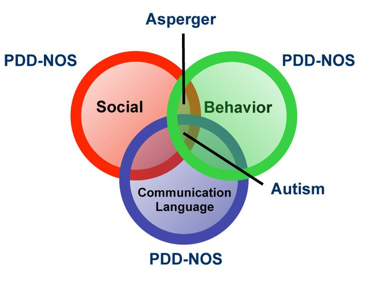 Autism ven diagram - - Re-pinned by @PediaStaff – Please Visit http://ht.ly/63sNt for all our pediatric therapy pins