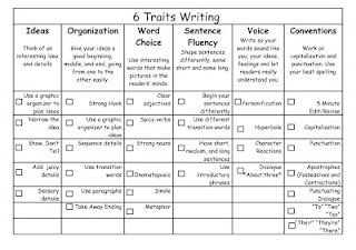 6 Traits Writing Checklist **Cafe Inspired**
