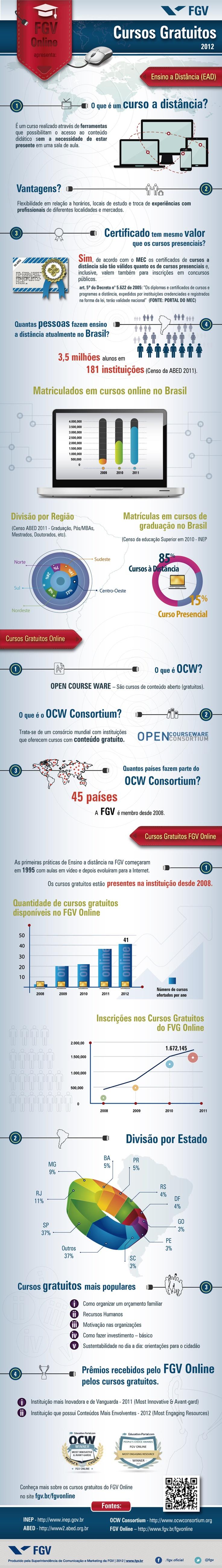 Infográfico - FGV Online - Cursos Gratuitos | Portal FGV