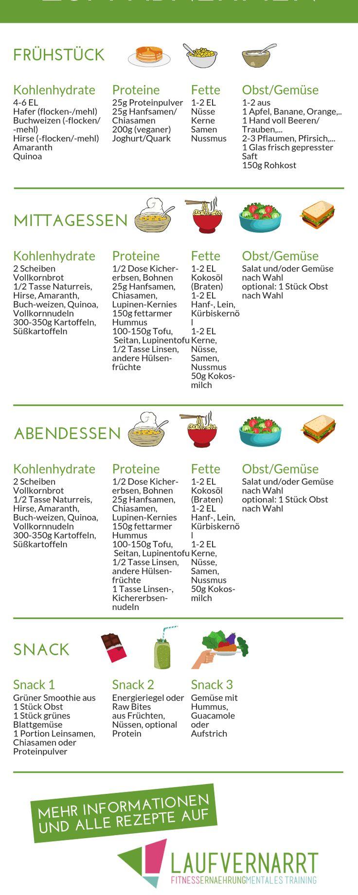 Ernährungsplan zum Abnehmen – so erstellst du dir deinen Ernährungsplan – Laufvernarrt – Fitness, gesunde Ernährung und Selbstliebe