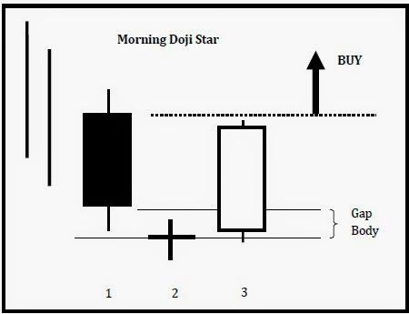 Profitable candlestick trading system
