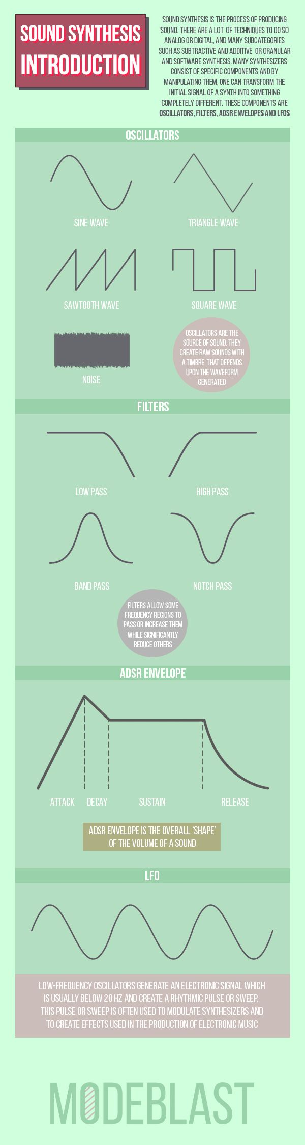 Sound Synthesis Introduction Infographic