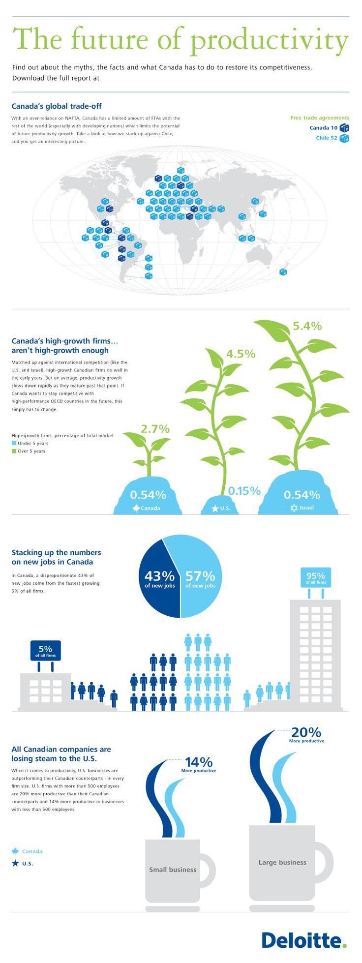Infographic | The future of productivity | Deloitte productivity report