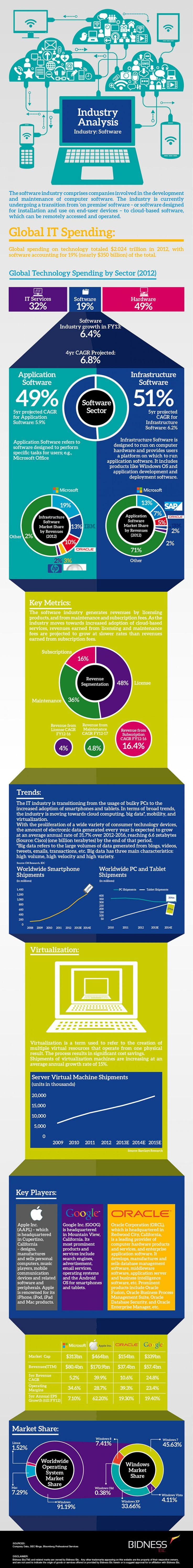 Microsoft (MSFT) Industry Analysis