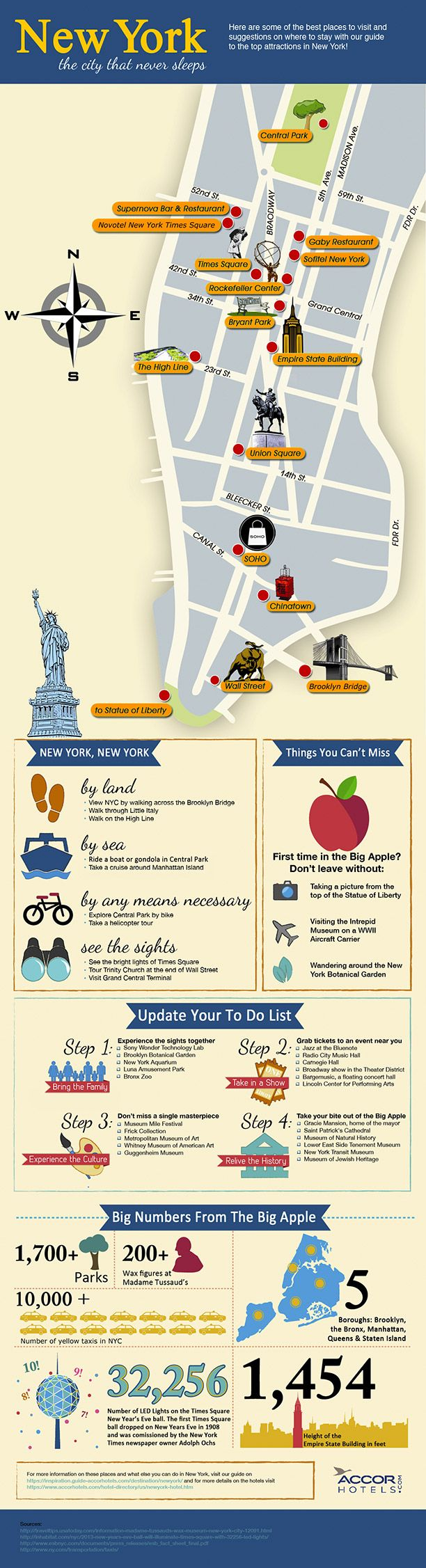 things to do and see in New York City #Infographics @Accorhotels.com.com