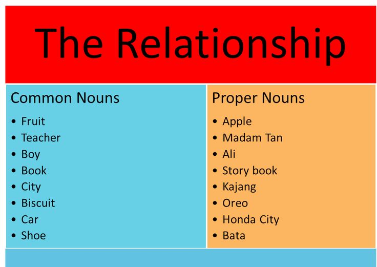 Best 25+ Proper noun examples ideas on Pinterest Examples of - examples of