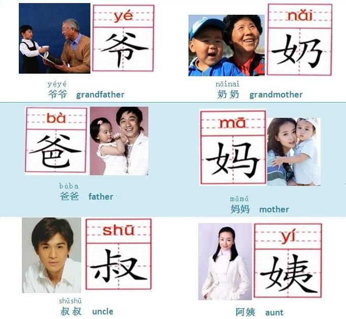 Chinese learning for kids - flash cards of family members