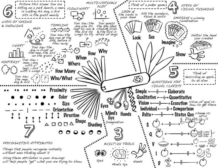 A visual thinking 1-page toolbox/primer: Dan Roam's Back of the Napkin « Doodle Revolution