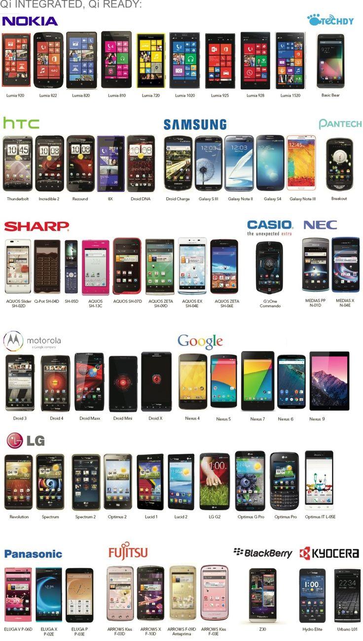 Whatsapp Fähige Handys
