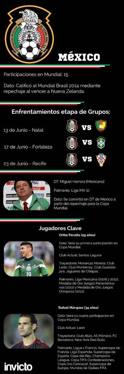 Mexico y su camino al mundial de Brasil 2014 ...