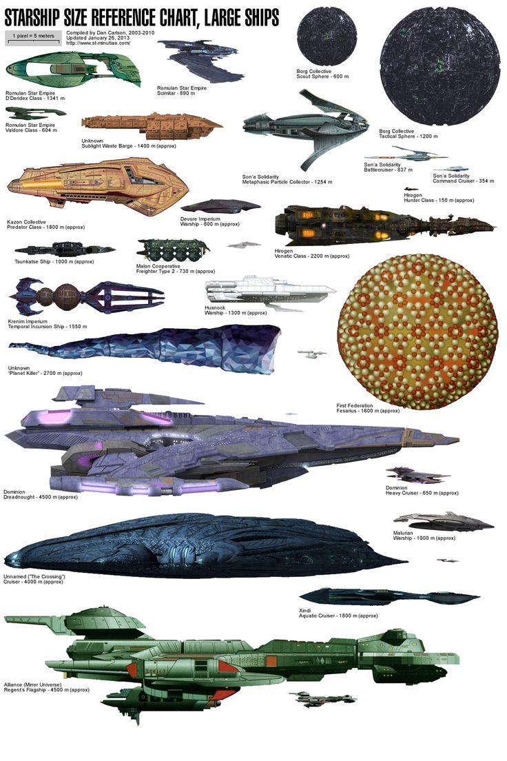 Star Trek Universe Alien Ship comparison chart (very large ...