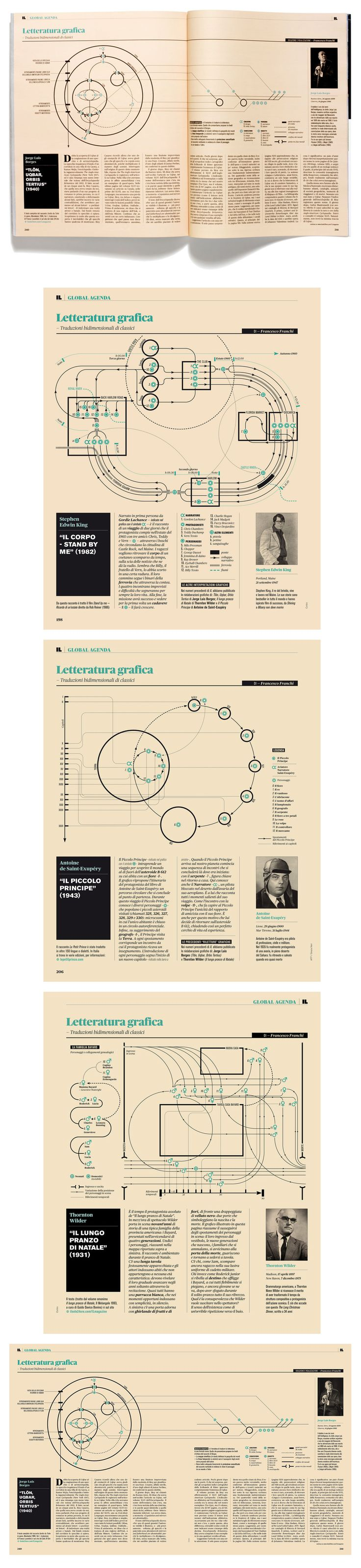 Printing in two colours:  Letteratura Grafica Published on IL – Intelligence in lifestyle http://www.francescofranchi.com/projects/infographics