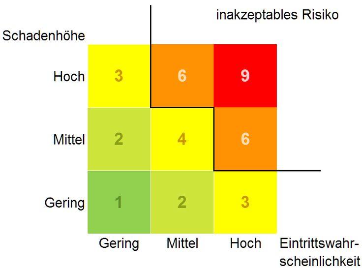Risikomatrix: Risiko = Schadenhöhe x Eintrittswahrscheinlichkeit