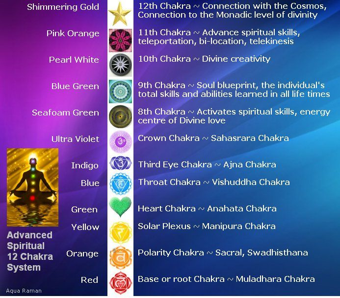 Besides the 7 primary chakra energy system there exists an extended chakra system, which is just now coming into humanity's awareness. Description from pohpiao.wordpress.com. I searched for this on bing.com/images