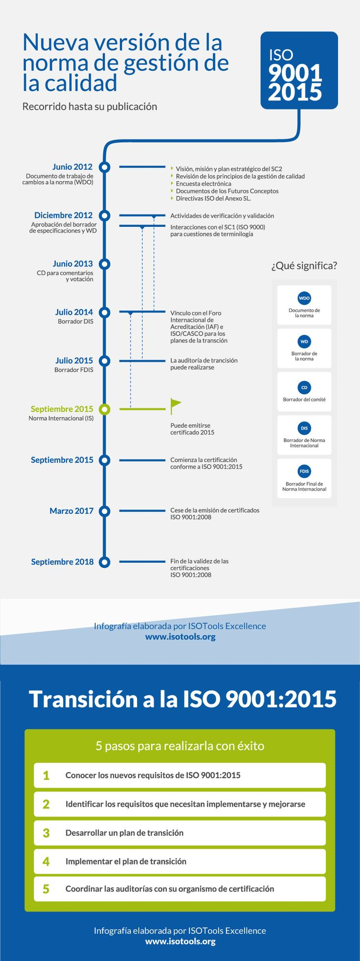 ISO 9001-2015 #infografia #infographic #calidad