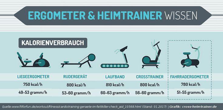 Kalorienverbrauch Heimtrainer Fitnessgeräte Vergleich