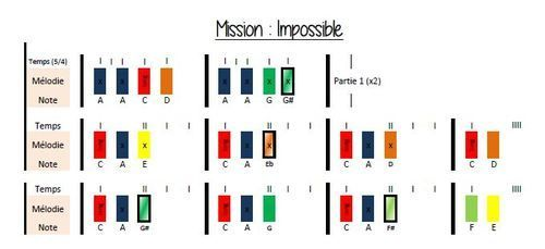 Boomwhackers - Mission : impossible | Le cartable de Prune | Bloglovin'