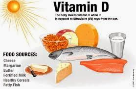 Talking  about Vitamin D: FOOD SOURCES OF VITAMIN D